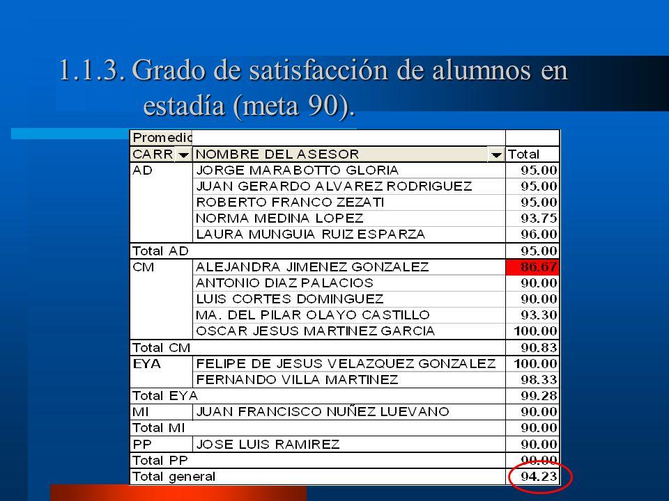 1.1.3. Grado de satisfacción de alumnos en estadía (meta 90).