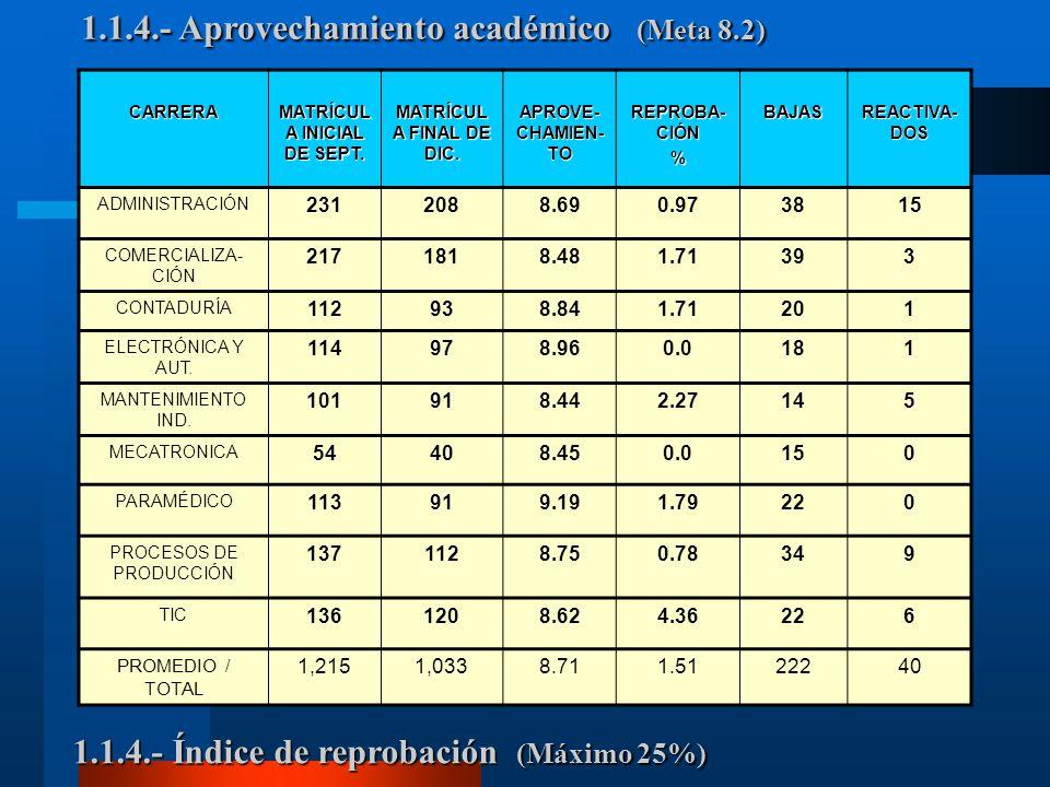 1.1.4.- Aprovechamiento académico (Meta 8.2) 1.1.4.- Índice de reprobación (Máximo 25%) CARRERA MATRÍCUL A INICIAL DE SEPT.