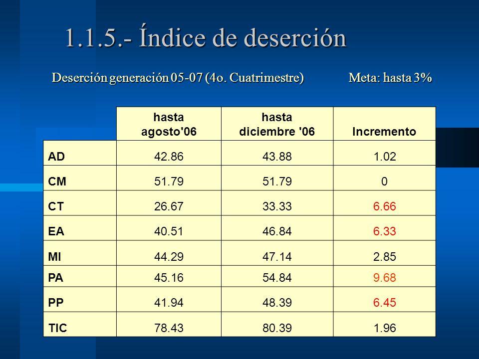 1.1.5.- Índice de deserción Deserción generación 05-07 (4o.