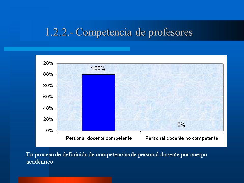1.2.2.- Competencia de profesores En proceso de definición de competencias de personal docente por cuerpo académico