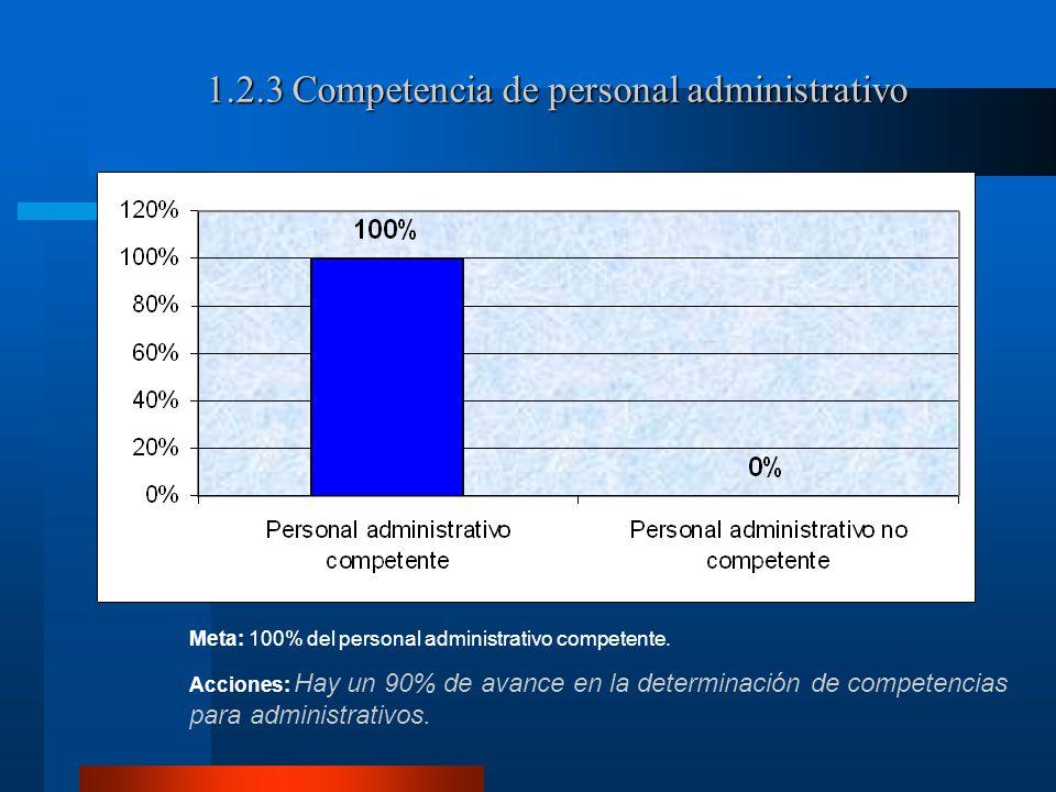 1.2.3 Competencia de personal administrativo Meta: 100% del personal administrativo competente.