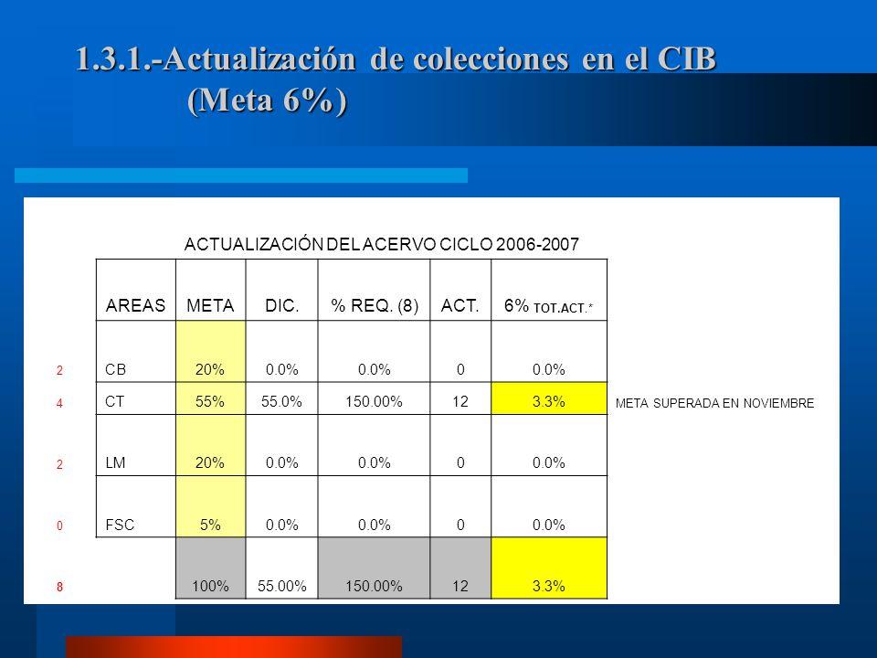 1.3.1.-Actualización de colecciones en el CIB (Meta 6%) ACTUALIZACIÓN DEL ACERVO CICLO 2006-2007 AREASMETADIC.% REQ.
