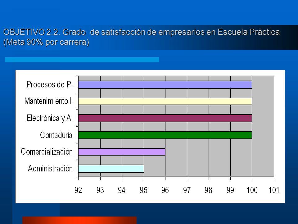 OBJETIVO 2.2. Grado de satisfacción de empresarios en Escuela Práctica (Meta 90% por carrera)