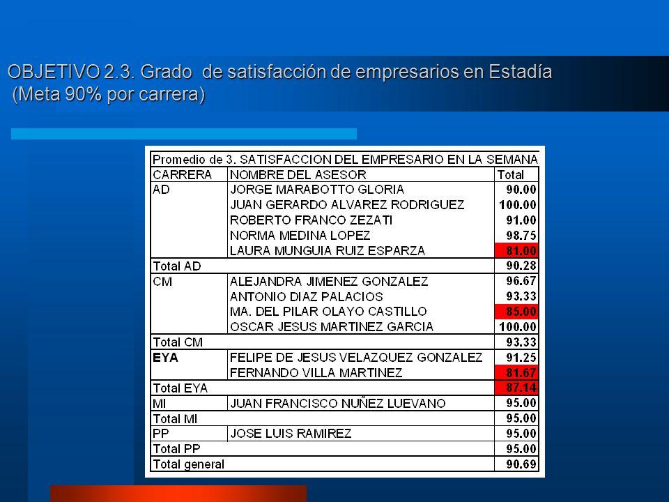 OBJETIVO 2.3. Grado de satisfacción de empresarios en Estadía (Meta 90% por carrera)