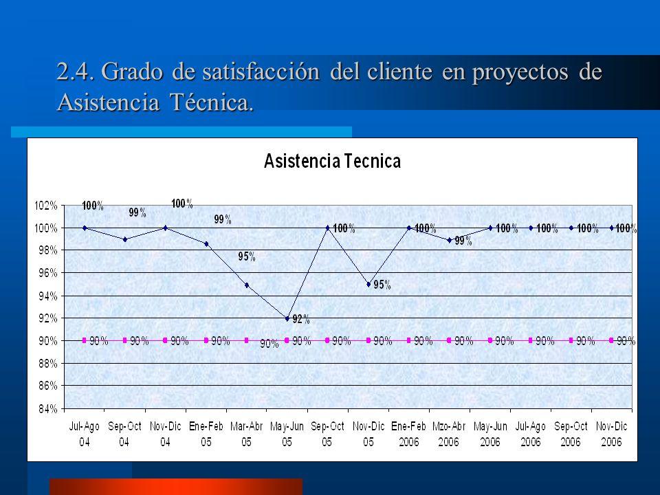 2.4. Grado de satisfacción del cliente en proyectos de Asistencia Técnica.