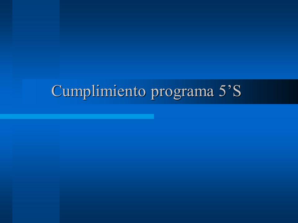 Cumplimiento programa 5S