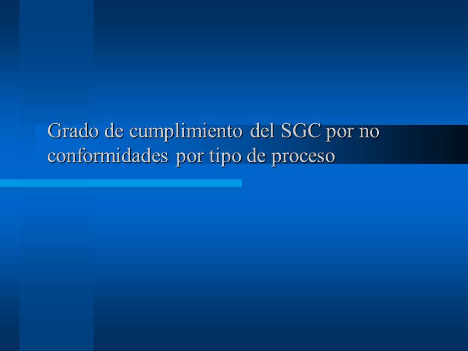 Grado de cumplimiento del SGC por no conformidades por tipo de proceso
