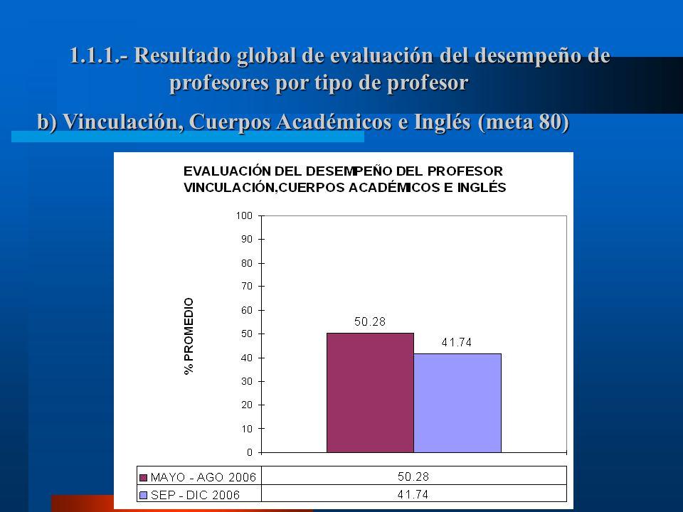 1.1.1.- Resultado global de evaluación del desempeño de profesores por tipo de profesor b) Vinculación, Cuerpos Académicos e Inglés (meta 80)