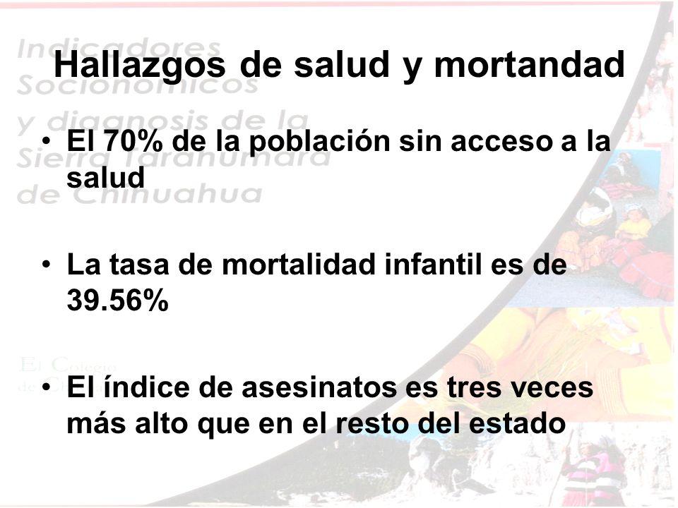 Hallazgos de salud y mortandad El 70% de la población sin acceso a la salud La tasa de mortalidad infantil es de 39.56% El índice de asesinatos es tres veces más alto que en el resto del estado