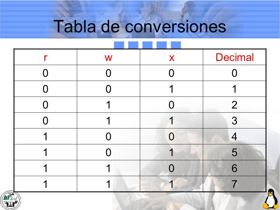 Tabla de conversiones rwxDecimal 0000 0011 0102 0113 1004 1015 1106 1117