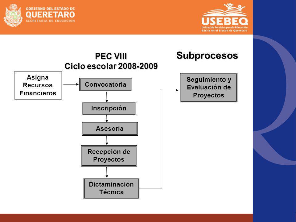 Subprocesos Asigna Recursos Financieros Convocatoria Seguimiento y Evaluación de Proyectos Inscripción Asesoría Recepción de Proyectos Dictaminación T