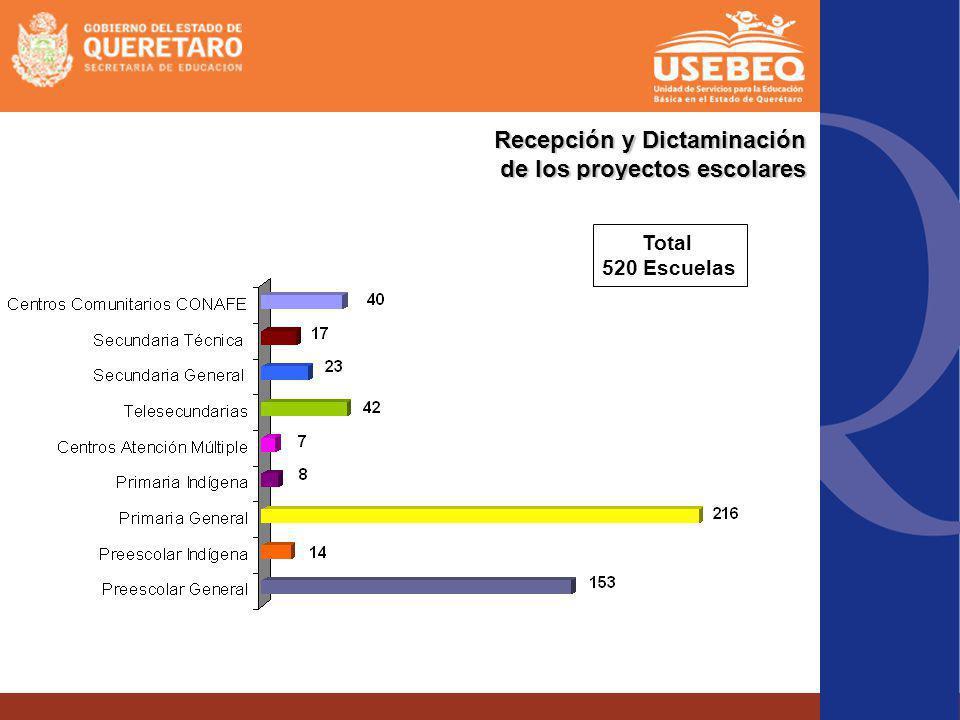 Recepción y Dictaminación de los proyectos escolares Total 520 Escuelas