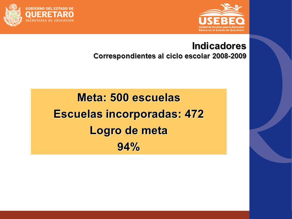 Indicadores Correspondientes al ciclo escolar 2008-2009 Meta: 500 escuelas Escuelas incorporadas: 472 Logro de meta 94%
