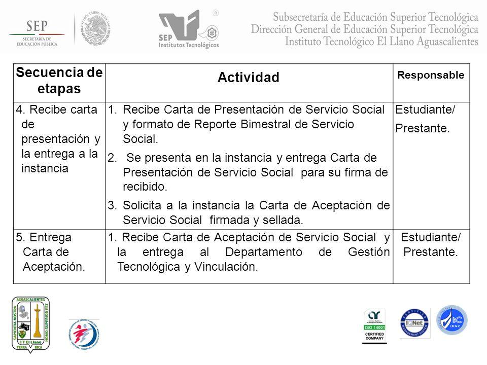 Secuencia de etapas Actividad Responsable 4. Recibe carta de presentación y la entrega a la instancia 1.Recibe Carta de Presentación de Servicio Socia
