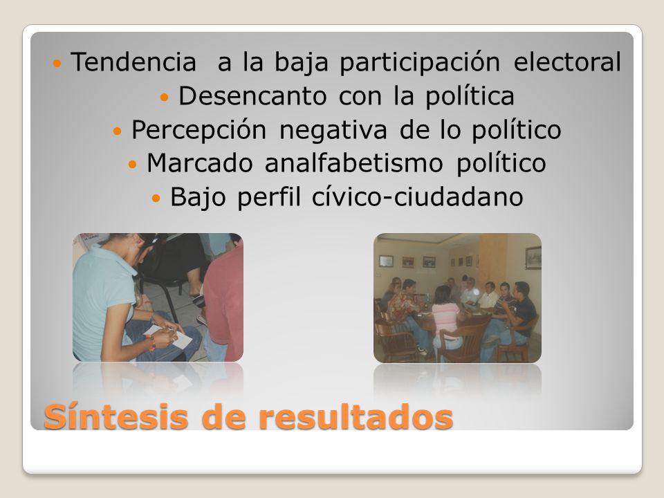 Síntesis de resultados Tendencia a la baja participación electoral Desencanto con la política Percepción negativa de lo político Marcado analfabetismo