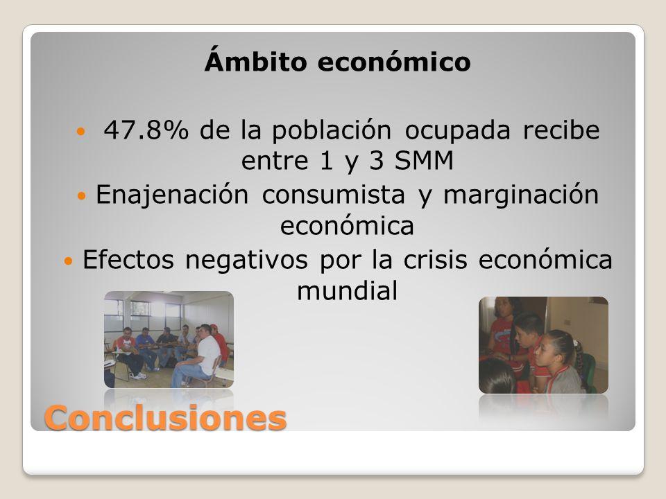 Conclusiones Ámbito económico 47.8% de la población ocupada recibe entre 1 y 3 SMM Enajenación consumista y marginación económica Efectos negativos po