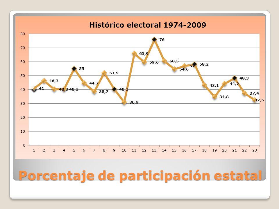Porcentaje de participación estatal