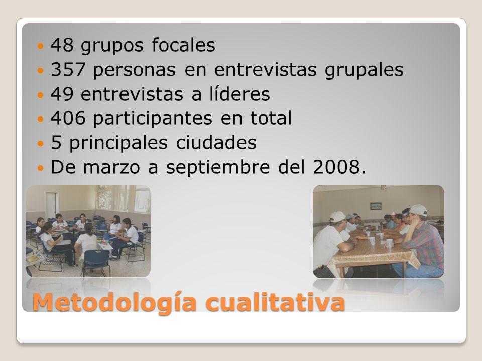 Metodología cualitativa 48 grupos focales 357 personas en entrevistas grupales 49 entrevistas a líderes 406 participantes en total 5 principales ciuda