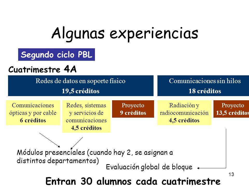 13 Algunas experiencias Segundo ciclo PBL Redes de datos en soporte físico 19,5 créditos Comunicaciones ópticas y por cable 6 créditos Redes, sistemas