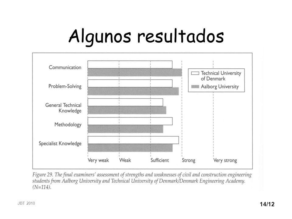JBT 2010 14/12 Algunos resultados