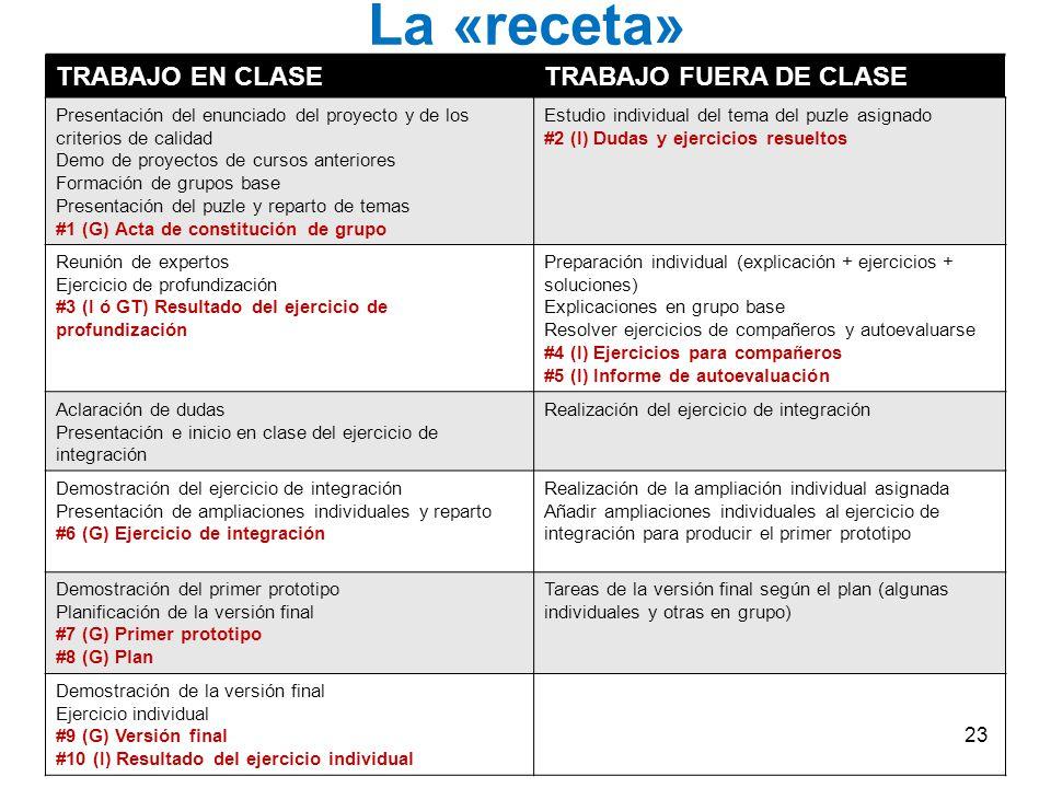 La «receta» TRABAJO EN CLASETRABAJO FUERA DE CLASE Presentación del enunciado del proyecto y de los criterios de calidad Demo de proyectos de cursos a