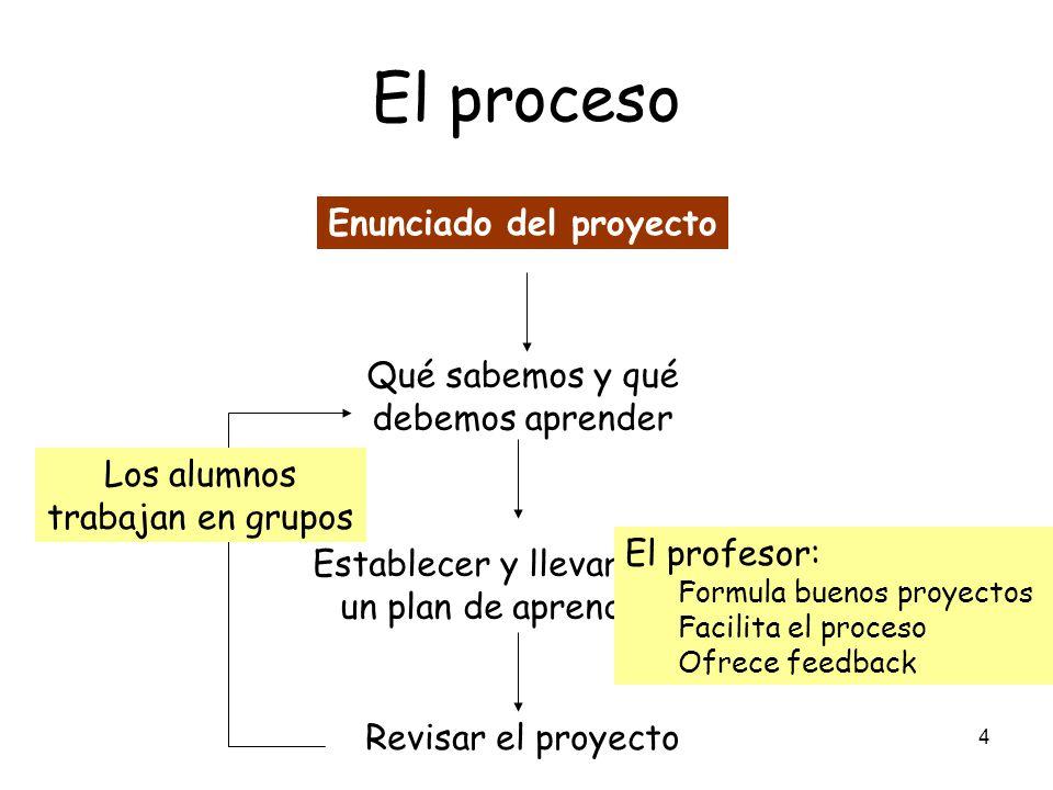 4 El proceso Enunciado del proyecto Qué sabemos y qué debemos aprender Establecer y llevar a cabo un plan de aprendizaje Revisar el proyecto Los alumn
