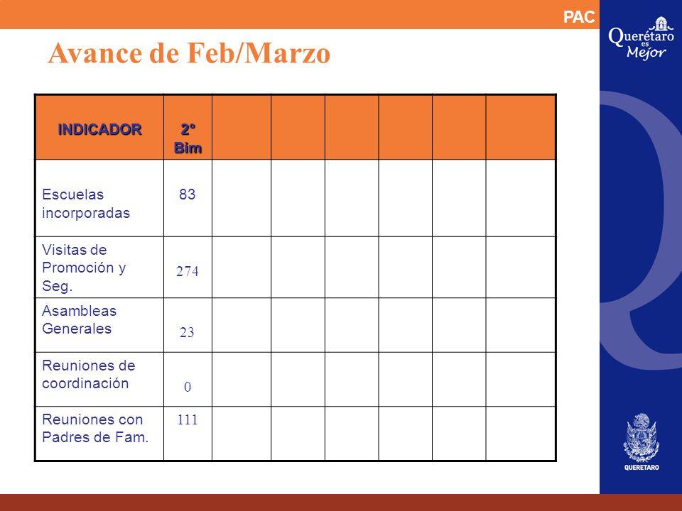 Avance de Feb/MarzoINDICADOR 2° Bim Escuelas incorporadas 83 Visitas de Promoción y Seg. 274 Asambleas Generales 23 Reuniones de coordinación 0 Reunio