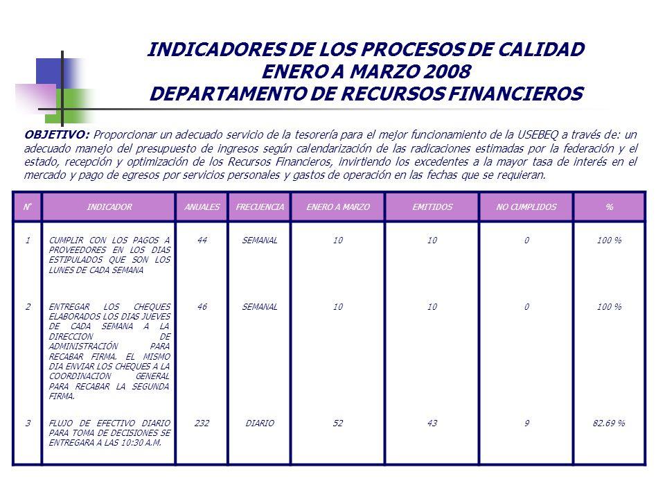 INDICADORES DE LOS PROCESOS DE CALIDAD ENERO A MARZO 2008 DEPARTAMENTO DE RECURSOS FINANCIEROS N°INDICADORANUALESFRECUENCIAENERO A MARZOEMITIDOSNO CUM