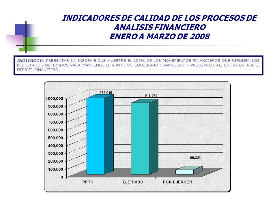 INDICADORES DE CALIDAD DE LOS PROCESOS DE ANALISIS FINANCIERO ENERO A MARZO DE 2008 INDICADOR: PRESENTAR UN INFORME QUE MUESTRE EL 100% DE LOS MOVIMIE