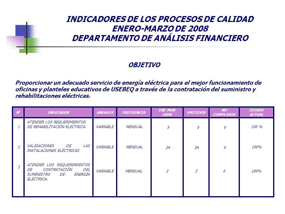 INDICADORES DE LOS PROCESOS DE CALIDAD ENERO-MARZO DE 2008 DEPARTAMENTO DE ANÁLISIS FINANCIERO 100% ESTADO ACTUAL 022MENSUALVARIABLE ATENDER LOS REQUE