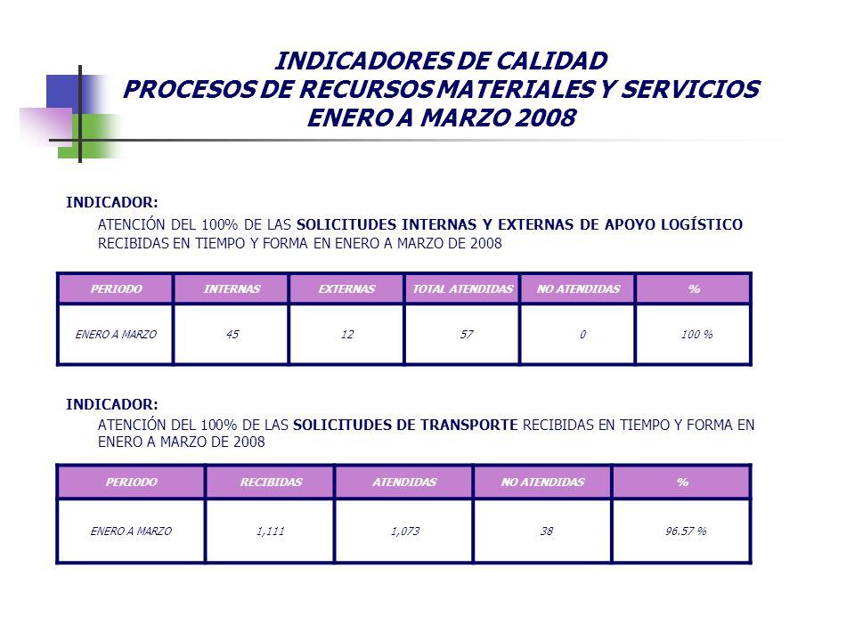 INDICADOR: ATENCIÓN DEL 100% DE LAS SOLICITUDES INTERNAS Y EXTERNAS DE APOYO LOGÍSTICO RECIBIDAS EN TIEMPO Y FORMA EN ENERO A MARZO DE 2008 PERIODOINT