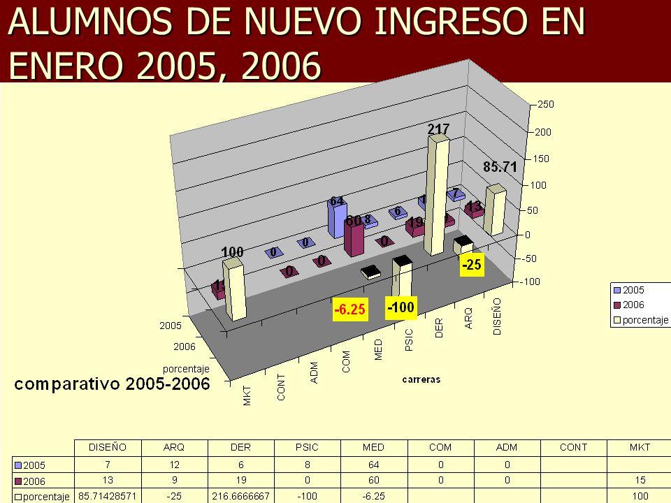 ALUMNOS DE NUEVO INGRESO EN ENERO 2005, 2006