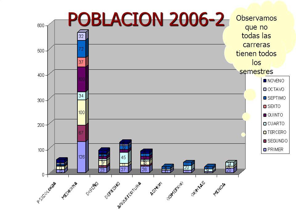 POBLACION 2006-2 Observamos que no todas las carreras tienen todos los semestres