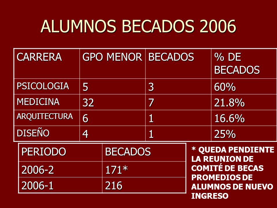 ALUMNOS BECADOS 2006 CARRERA GPO MENOR BECADOS % DE BECADOS PSICOLOGIA5360% MEDICINA32721.8% ARQUITECTURA6116.6% DISEÑO4125% PERIODOBECADOS2006-2171*