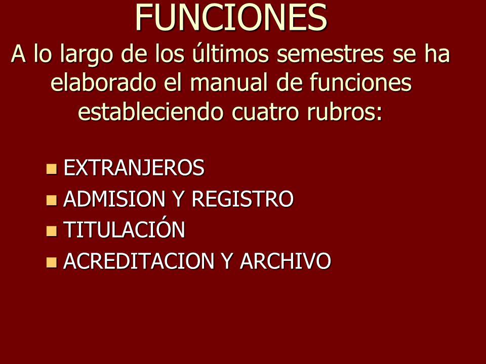 FUNCIONES A lo largo de los últimos semestres se ha elaborado el manual de funciones estableciendo cuatro rubros: EXTRANJEROS EXTRANJEROS ADMISION Y R