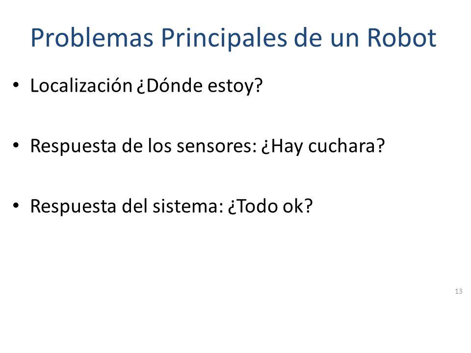 Funcionamiento de un Robot 1.Inicializar el robot: Situarlo en el mundo. 2.Recibir información por los sensores. 3.Procesar la información recibida. 4