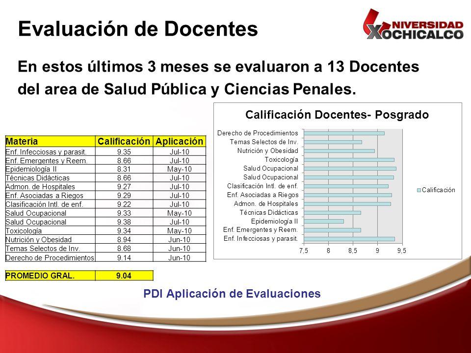 Evaluación de Docentes En estos últimos 3 meses se evaluaron a 13 Docentes del area de Salud Pública y Ciencias Penales. MateriaCalificaciónAplicación