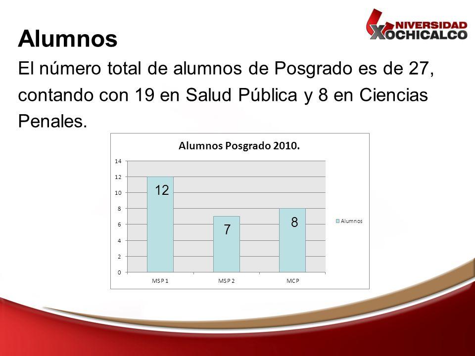 Alumnos El número total de alumnos de Posgrado es de 27, contando con 19 en Salud Pública y 8 en Ciencias Penales. 12 7 8