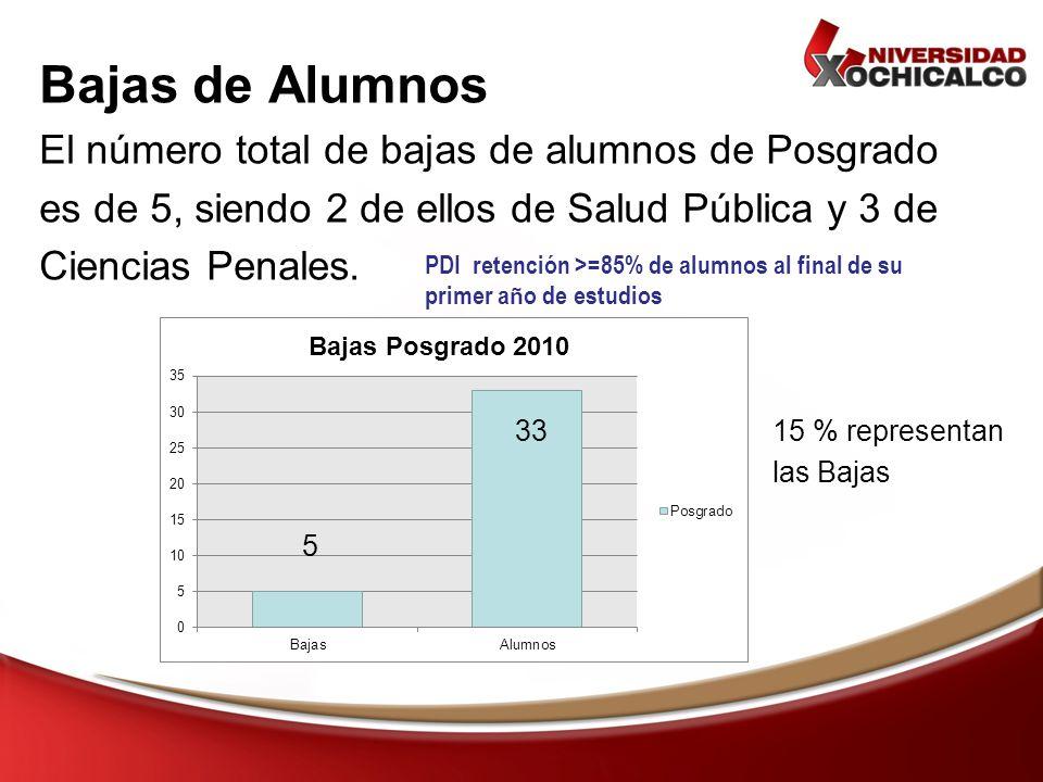 Bajas de Alumnos El número total de bajas de alumnos de Posgrado es de 5, siendo 2 de ellos de Salud Pública y 3 de Ciencias Penales. 5 3315 % represe