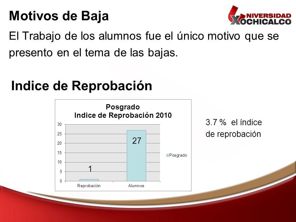 Motivos de Baja El Trabajo de los alumnos fue el único motivo que se presento en el tema de las bajas. Indice de Reprobación 3.7 % el índice de reprob