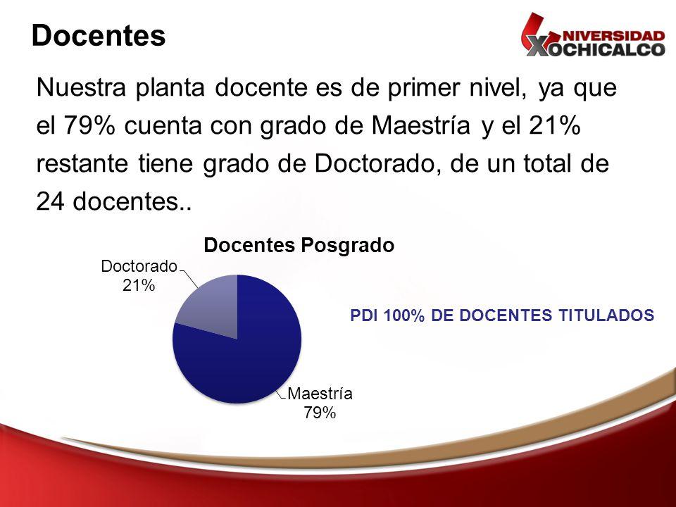 Docentes Nuestra planta docente es de primer nivel, ya que el 79% cuenta con grado de Maestría y el 21% restante tiene grado de Doctorado, de un total