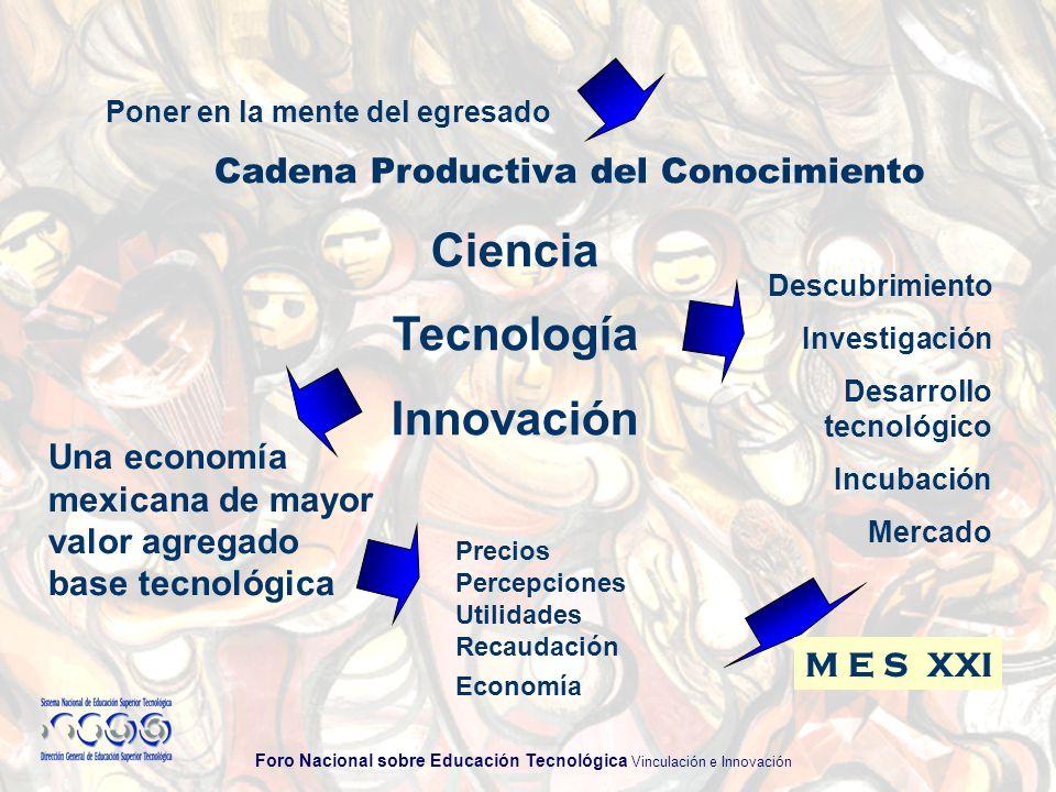 Foro Nacional sobre Educación Tecnológica Vinculación e Innovación Poner en la mente del egresado Cadena Productiva del Conocimiento Ciencia Tecnología Innovación Una economía mexicana de mayor valor agregado base tecnológica Descubrimiento Investigación Desarrollo tecnológico Incubación Mercado Precios Percepciones Utilidades Recaudación Economía M E S XXI