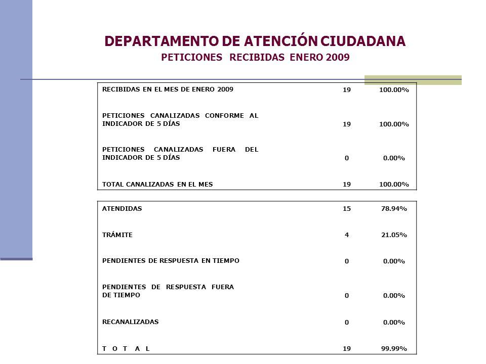 DEPARTAMENTO DE ATENCIÓN CIUDADANA PETICIONES RECIBIDAS ENERO 2009 RECIBIDAS EN EL MES DE ENERO 2009 19 100.00% PETICIONES CANALIZADAS CONFORME AL INDICADOR DE 5 DÍAS 19100.00% PETICIONES CANALIZADAS FUERA DEL INDICADOR DE 5 DÍAS 00.00% TOTAL CANALIZADAS EN EL MES 19 100.00% ATENDIDAS 15 78.94% TRÁMITE421.05% PENDIENTES DE RESPUESTA EN TIEMPO 00.00% PENDIENTES DE RESPUESTA FUERA DE TIEMPO 00.00% RECANALIZADAS 00.00% T O T A L 19 99.99%