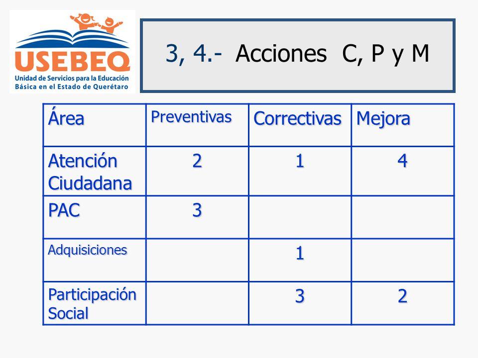 3, 4.- Acciones C, P y MÁreaPreventivasCorrectivasMejora Atención Ciudadana 214 PAC3 Adquisiciones1 Participación Social 32