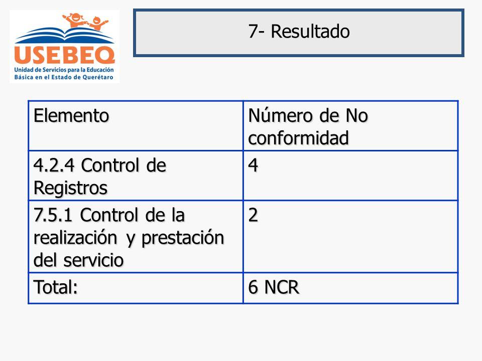 7- ResultadoElemento Número de No conformidad 4.2.4 Control de Registros 4 7.5.1 Control de la realización y prestación del servicio 2 Total: 6 NCR
