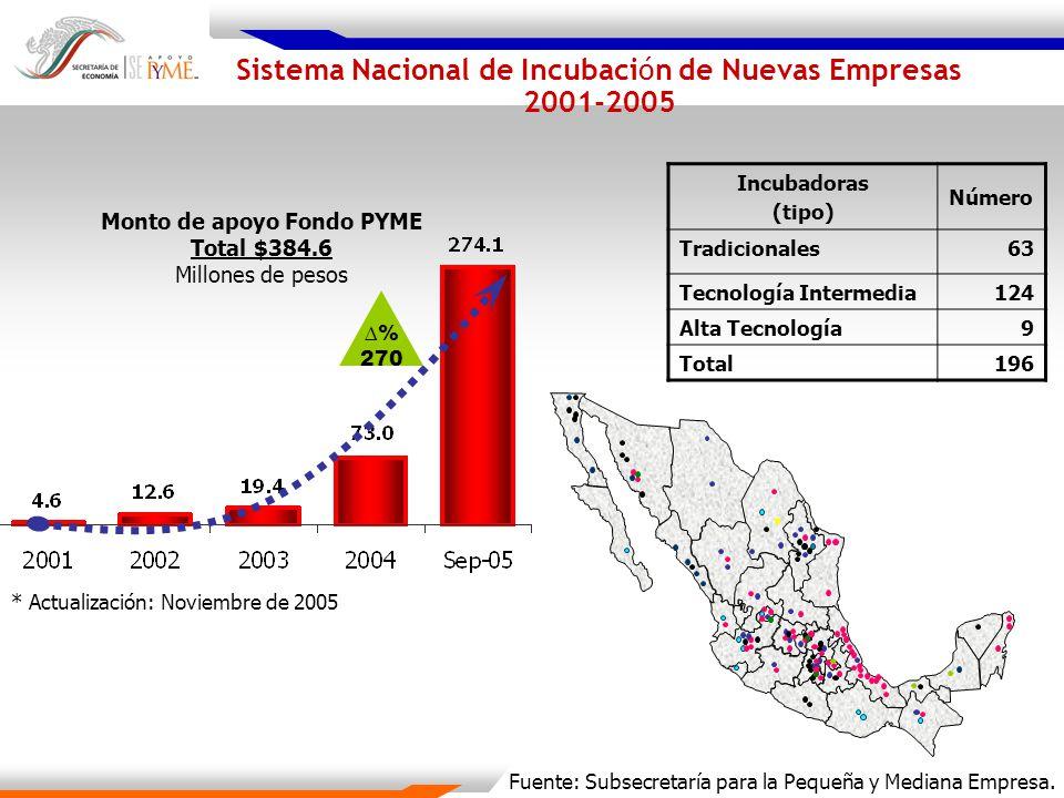 Monto de apoyo Fondo PYME Total $384.6 Millones de pesos Incubadoras (tipo) Número Tradicionales63 Tecnología Intermedia124 Alta Tecnología9 Total196