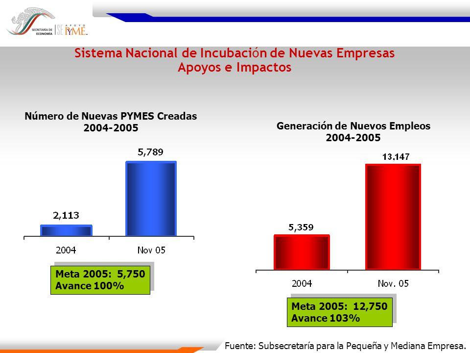 Número de Nuevas PYMES Creadas 2004-2005 Generación de Nuevos Empleos 2004-2005 Sistema Nacional de Incubación de Nuevas Empresas Apoyos e Impactos Fu