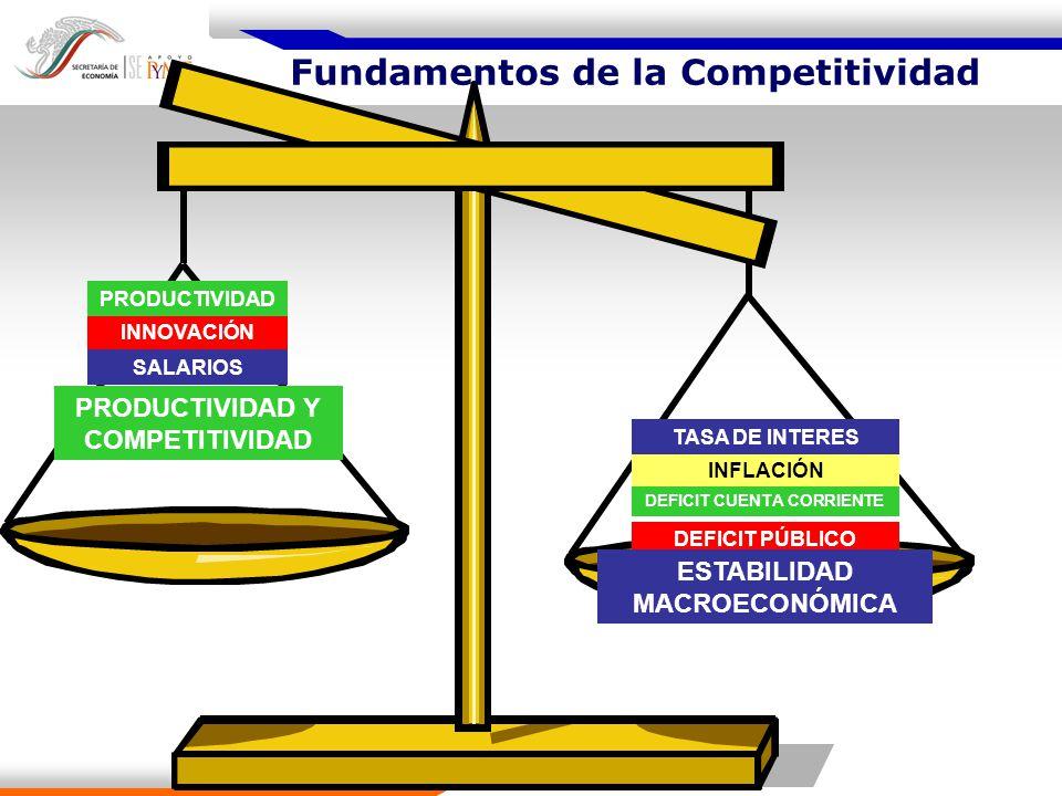 Fundamentos de la Competitividad Fundamentos de la Competitividad Generación de Valor Agregado Costo PaísRiesgo País Estabilidad Macroeconómica Productividad y Competitividad Inversión Empleo + Ingreso Innovación, Investigación y Desarrollo Tecnológico