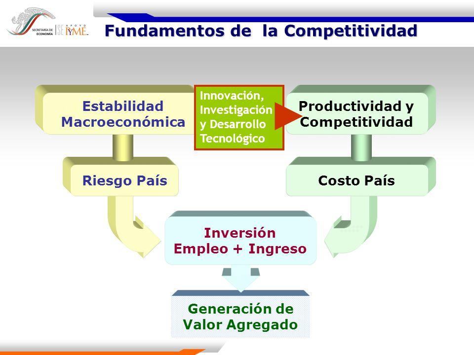 Mayor valor agregado Competitividad Divisas Mercados Crecimiento Económico Positivos: Estabilidad Macro Consolidación de la apertura vía TLCs Negativos: Pérdida de competitividad Estructura productiva de bajo valor agregado Positivos: Base industrial incipiente Tasas altas de crecimiento.