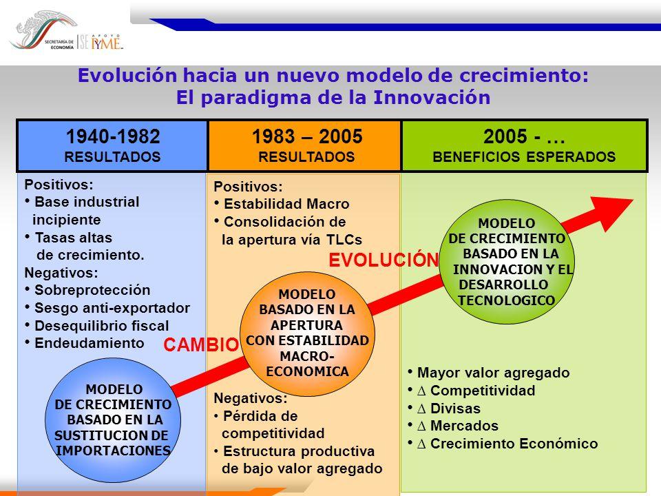 Mayor valor agregado Competitividad Divisas Mercados Crecimiento Económico Positivos: Estabilidad Macro Consolidación de la apertura vía TLCs Negativo